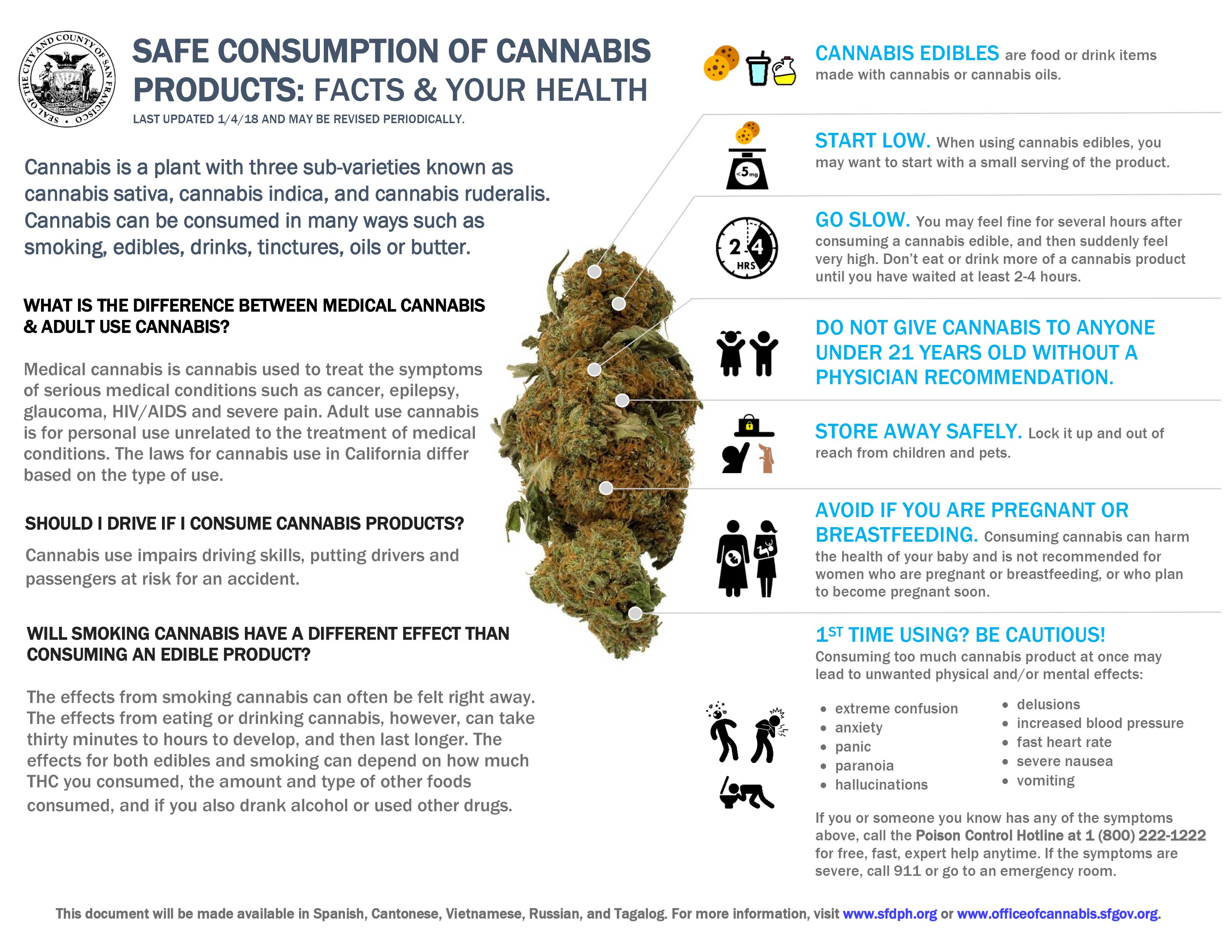 Safe Consumption of Cannabis